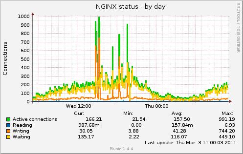 DDos, вторая волна